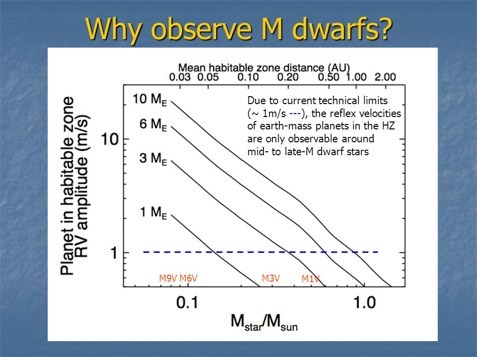 Why observe M dwarfs Due to current technical limits