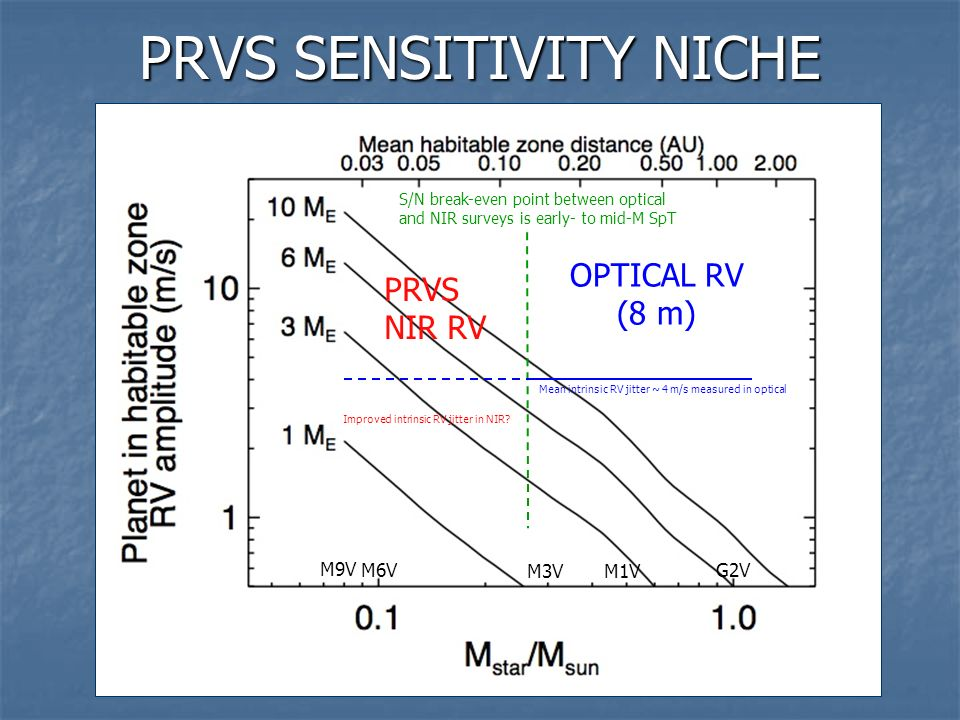 PRVS SENSITIVITY NICHE