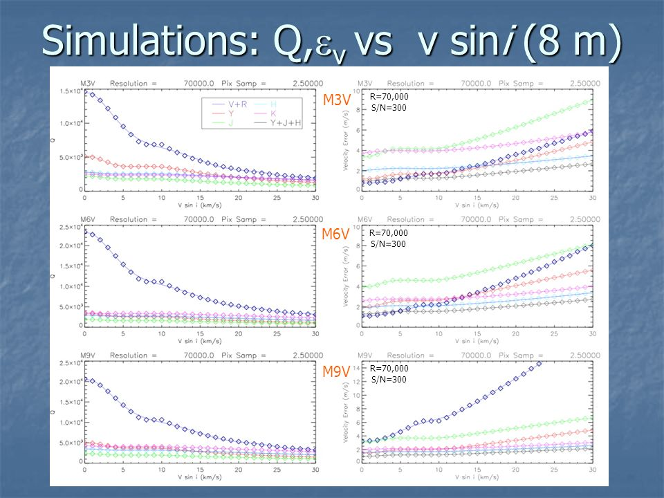 Simulations: Q,v vs v sini (8 m)