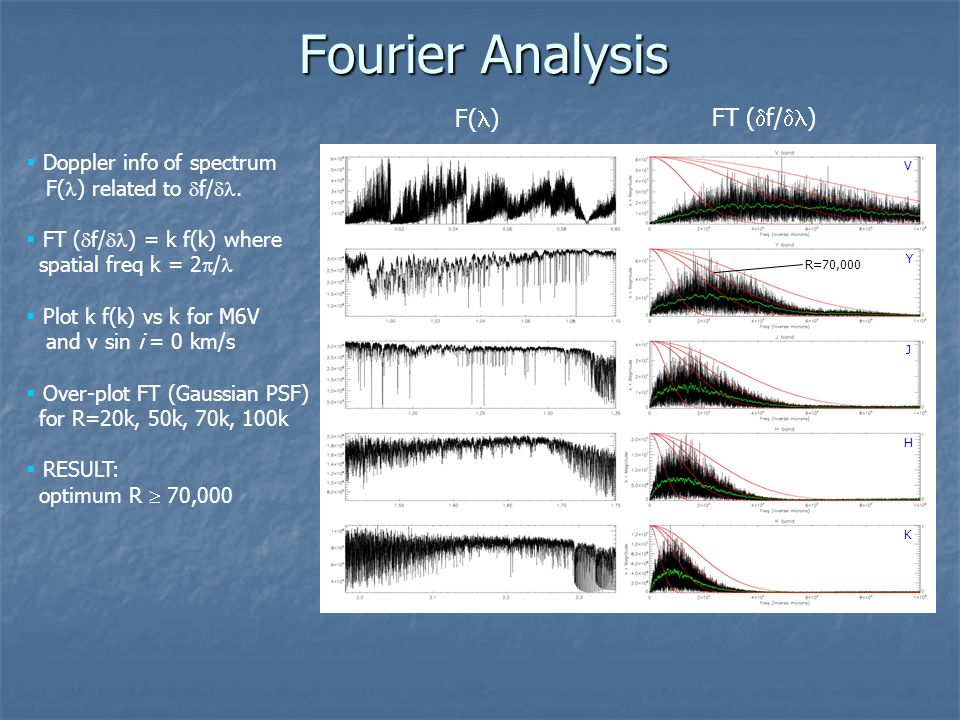 Fourier Analysis F() FT (f/) Doppler info of spectrum