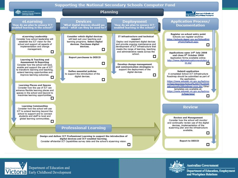 As you are planning for the NSSCF initiative use the Planning sheet to mark of the aspects you have covered.