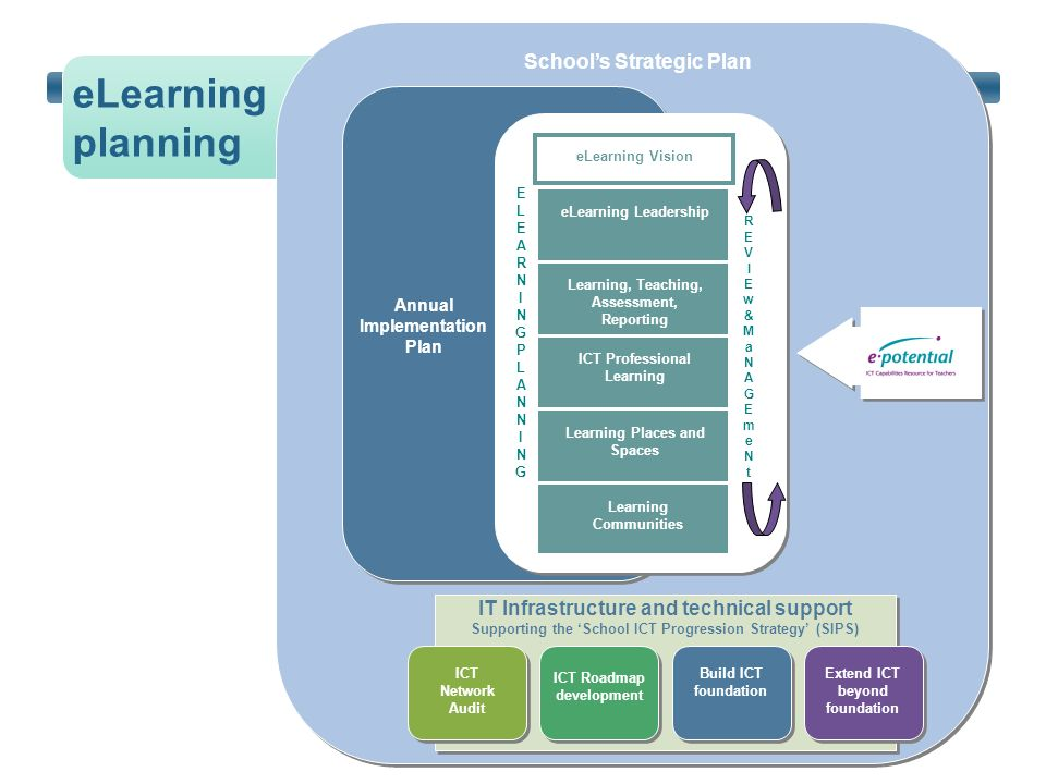 eLearning planning School's Strategic Plan