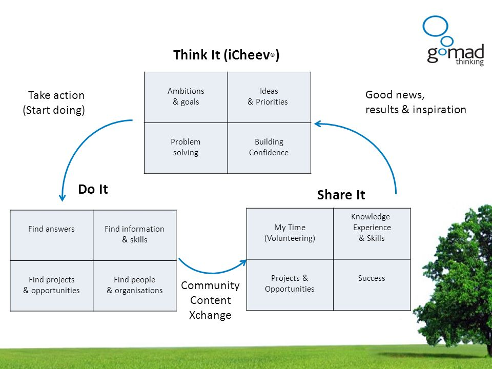 Think It (iCheev®) Do It Share It Take action (Start doing)