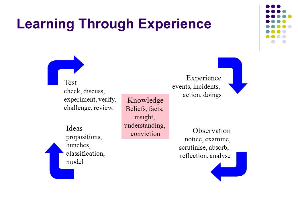 learning from experience through reflection We learn from experience so, let's get stuck in and find out what 'experiential learning' is all about and why is a key ingredient for behaviour change.
