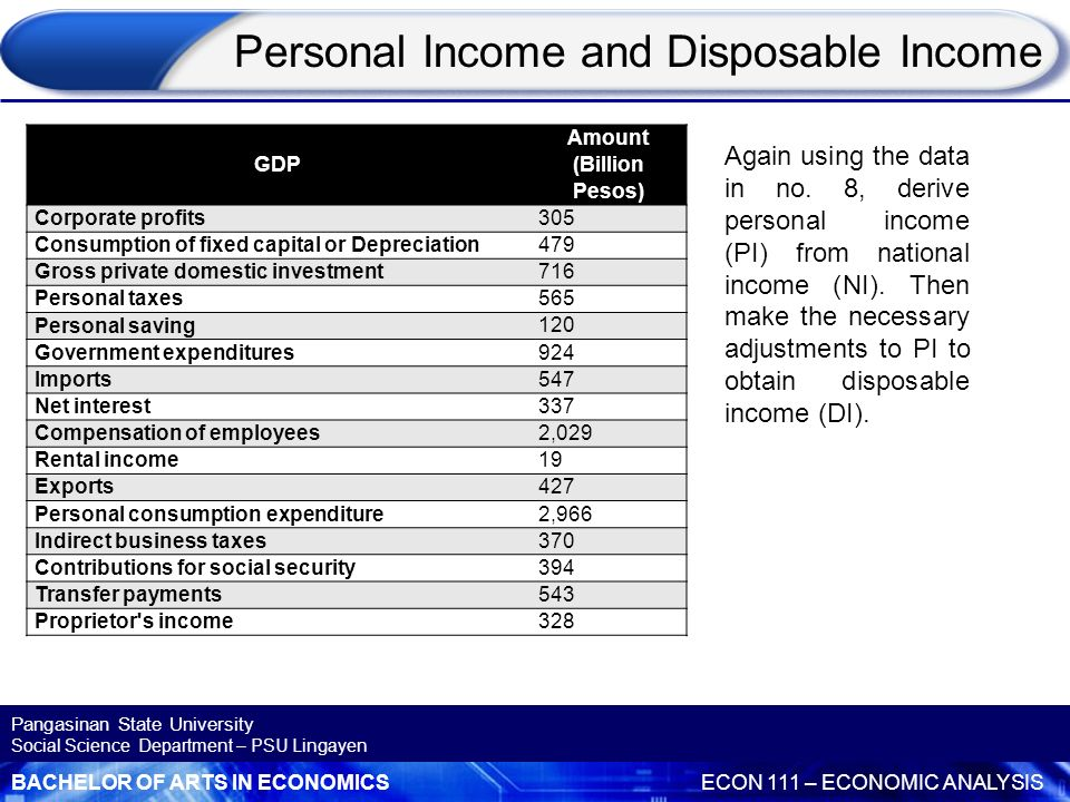 Personal Income and Disposable Income