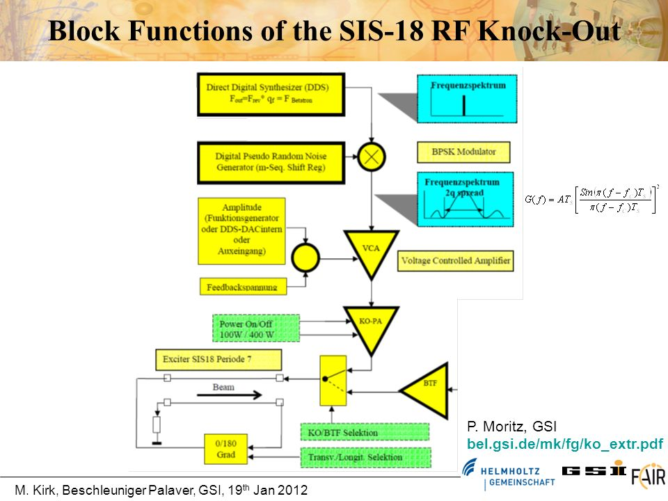 Block Functions of the SIS-18 RF Knock-Out