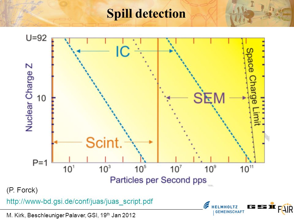 Spill detection (P. Forck)