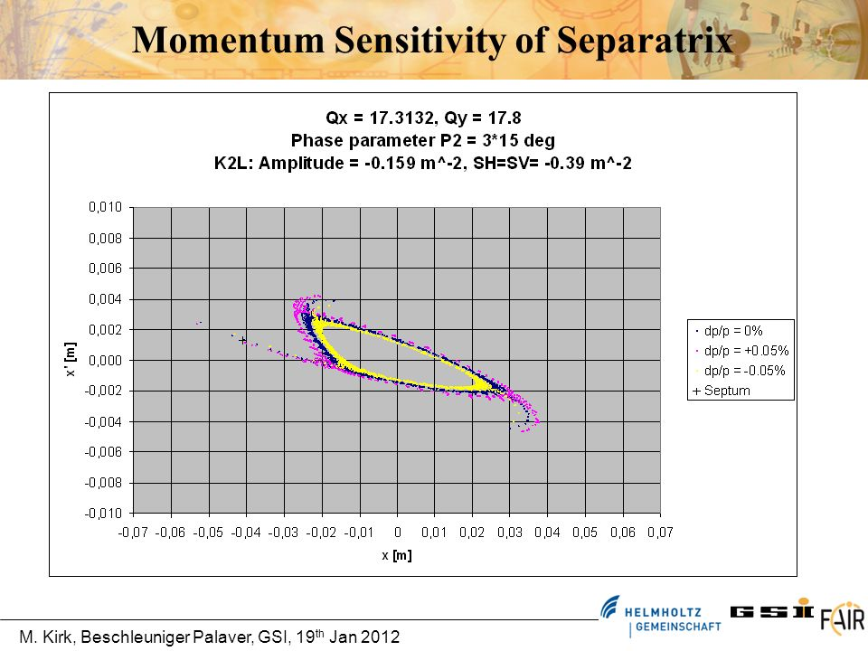 Momentum Sensitivity of Separatrix