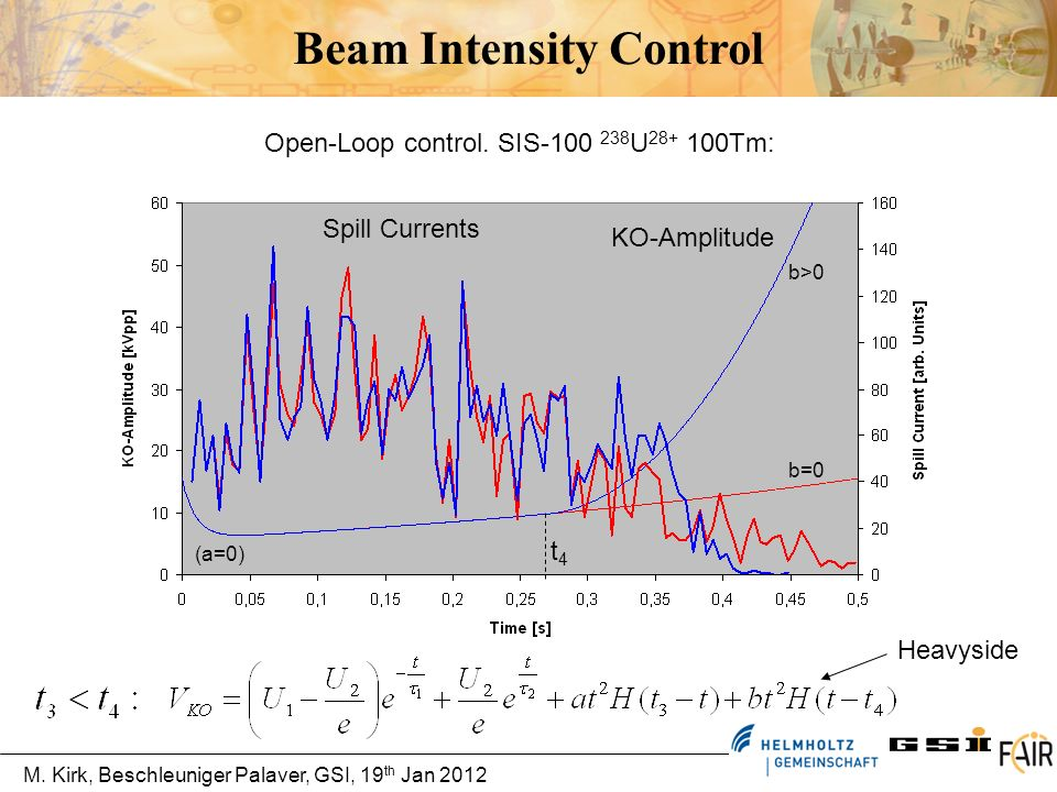 Beam Intensity Control