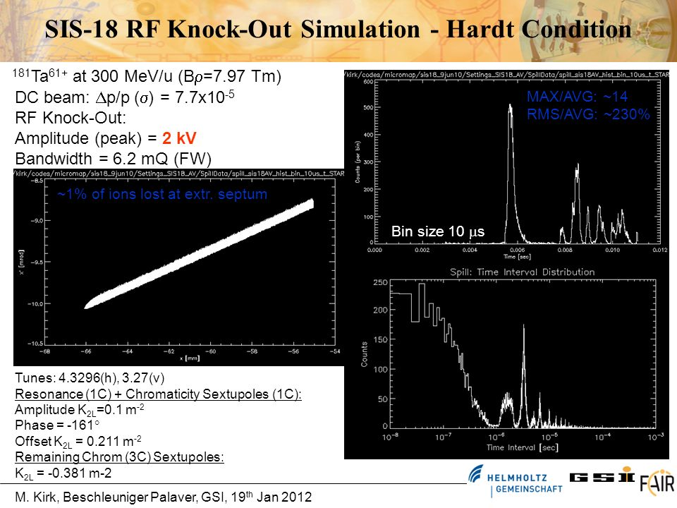 SIS-18 RF Knock-Out Simulation - Hardt Condition