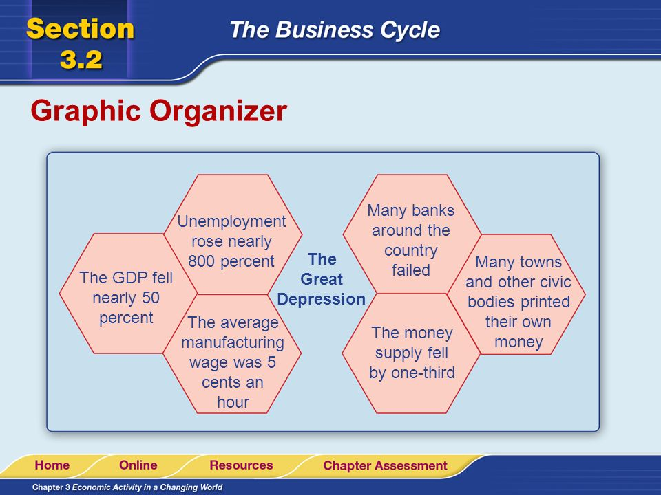 Graphic Organizer Many banks around the country failed