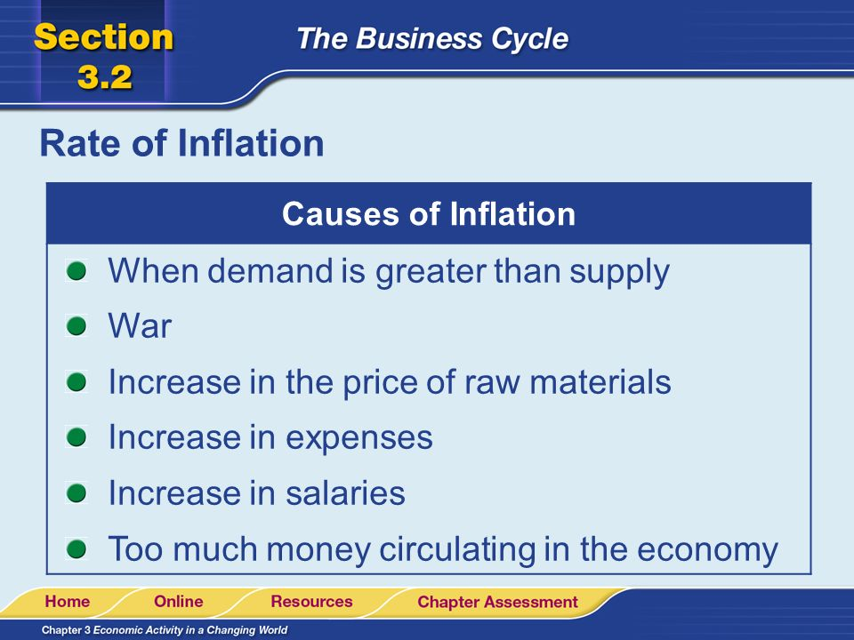 Rate of Inflation When demand is greater than supply War