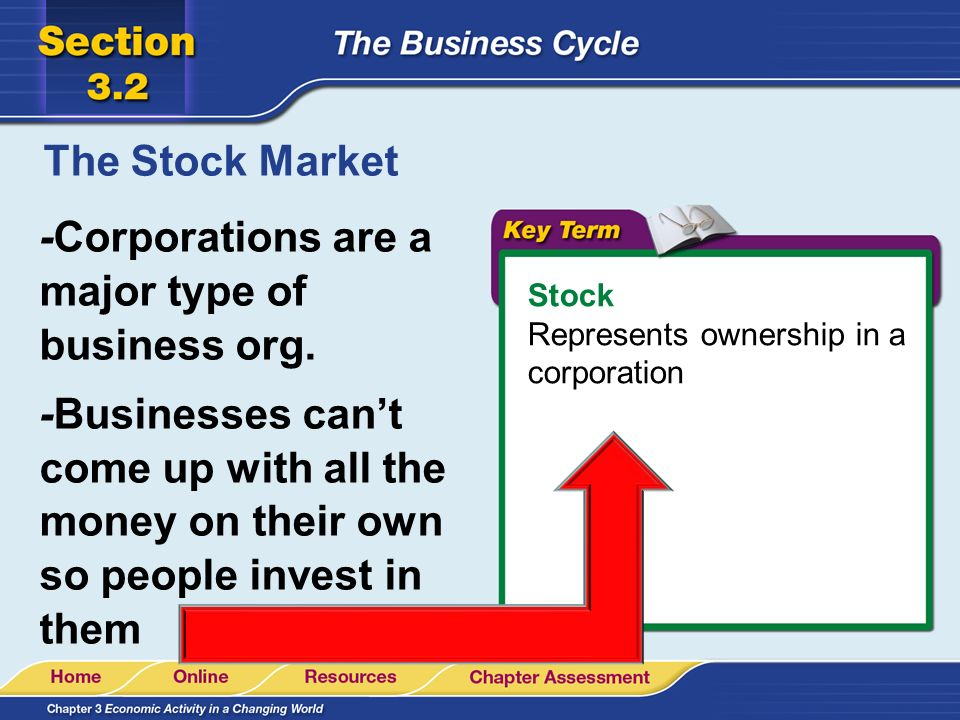 -Corporations are a major type of business org.