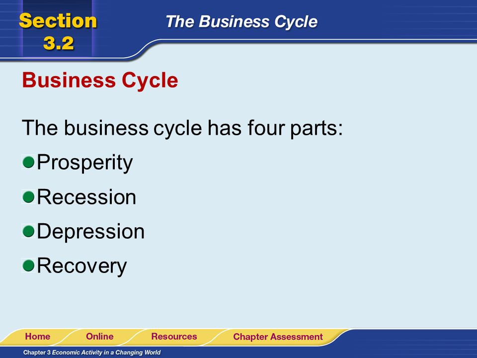 Business Cycle The business cycle has four parts: Prosperity Recession Depression Recovery
