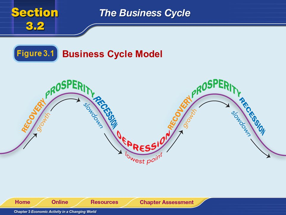 Figure 3.1 Business Cycle Model