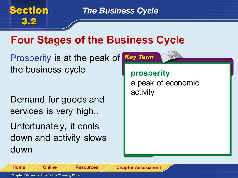 Four Stages of the Business Cycle