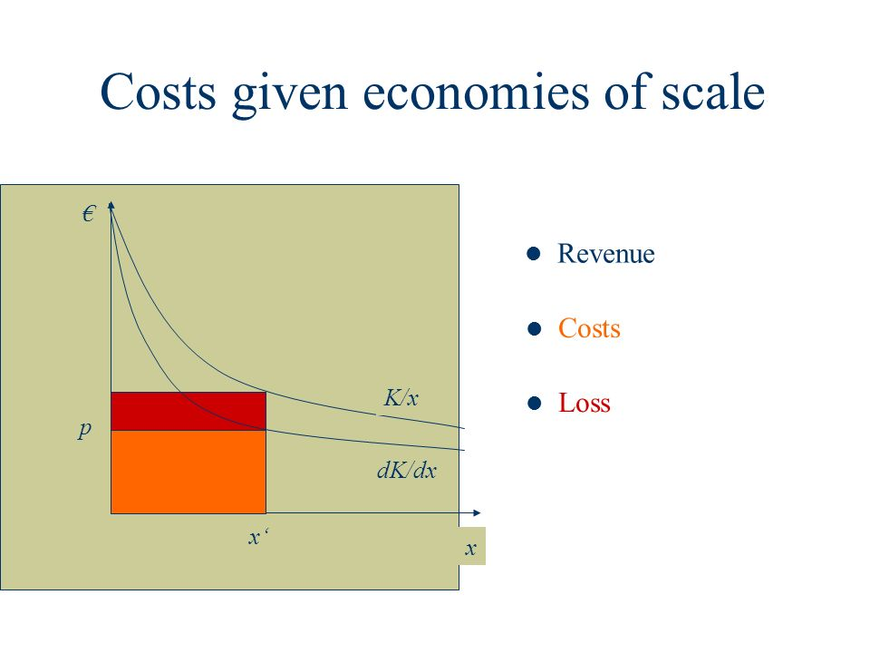 Costs given economies of scale