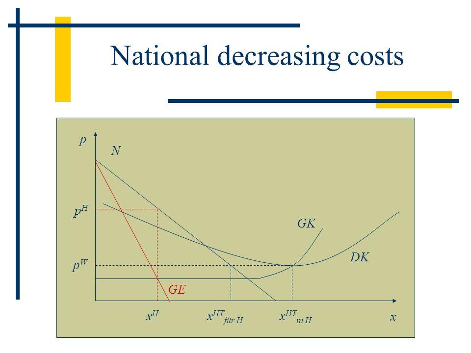 National decreasing costs