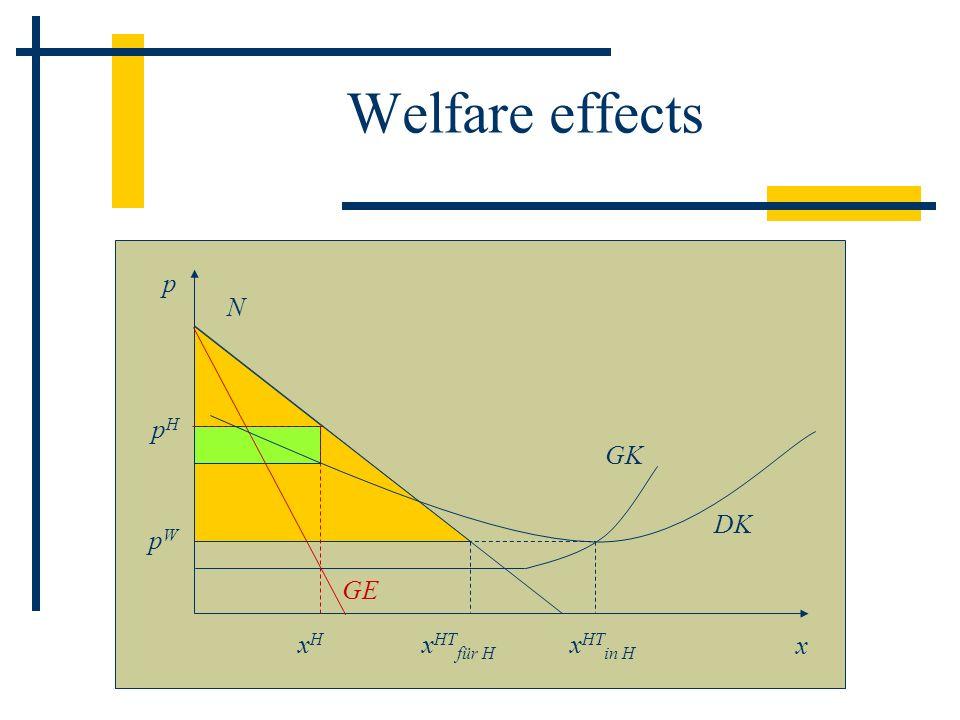 Welfare effects p N GE pH GK DK pW xHTin H xHTfür H xH x