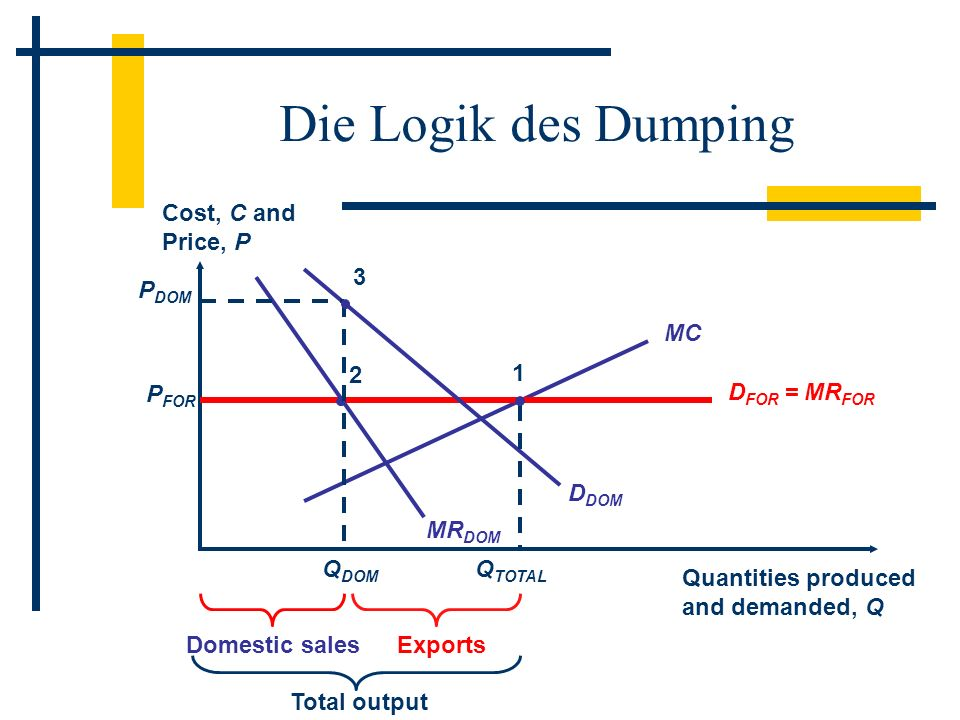 Die Logik des Dumping Cost, C and Price, P Quantities produced