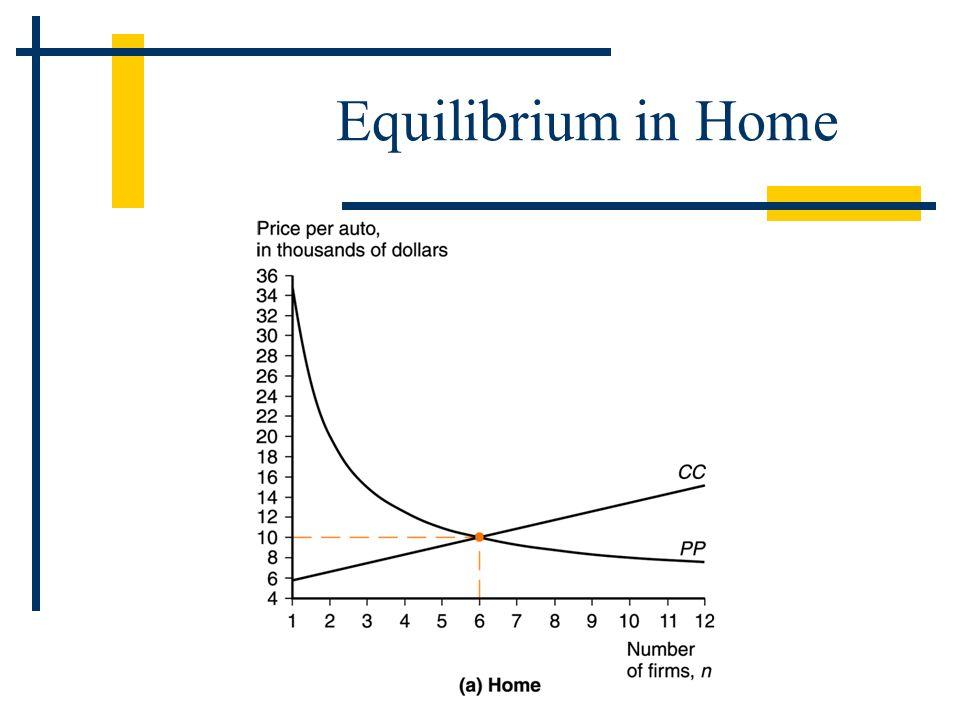 Equilibrium in Home