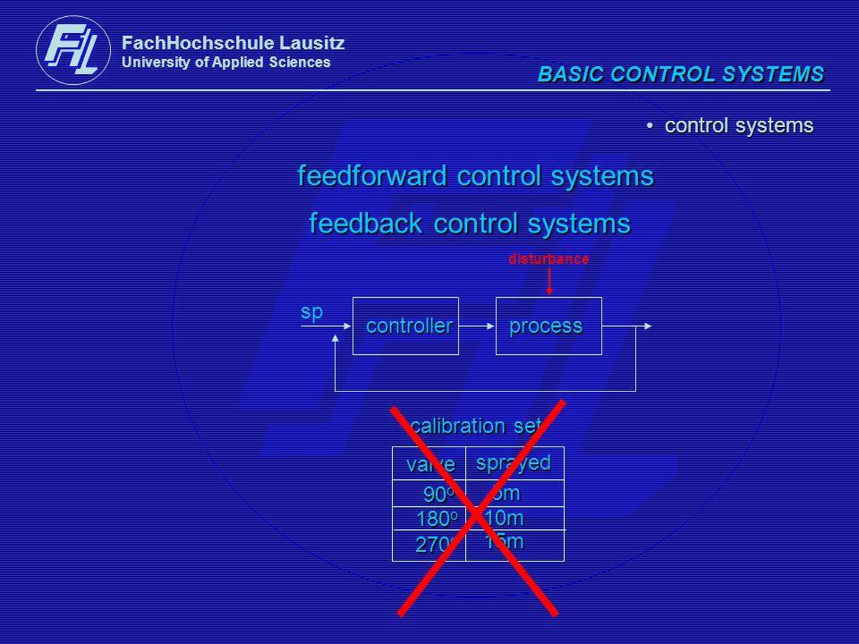 feedforward control systems