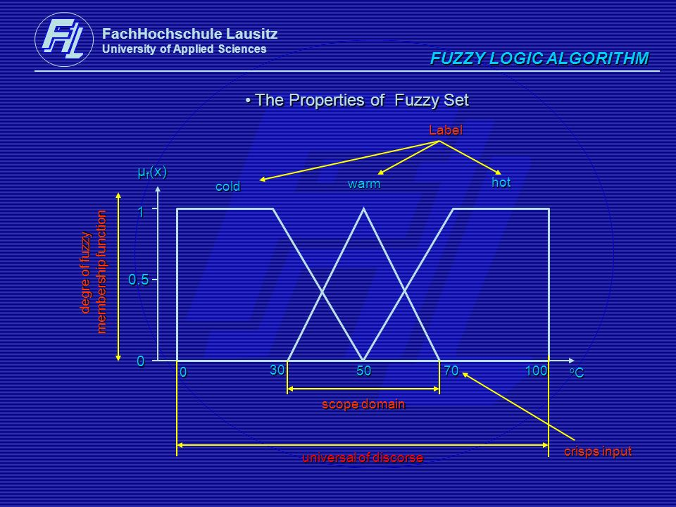 The Properties of Fuzzy Set