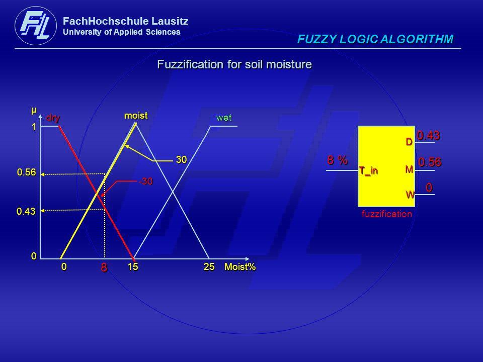 Fuzzification for soil moisture