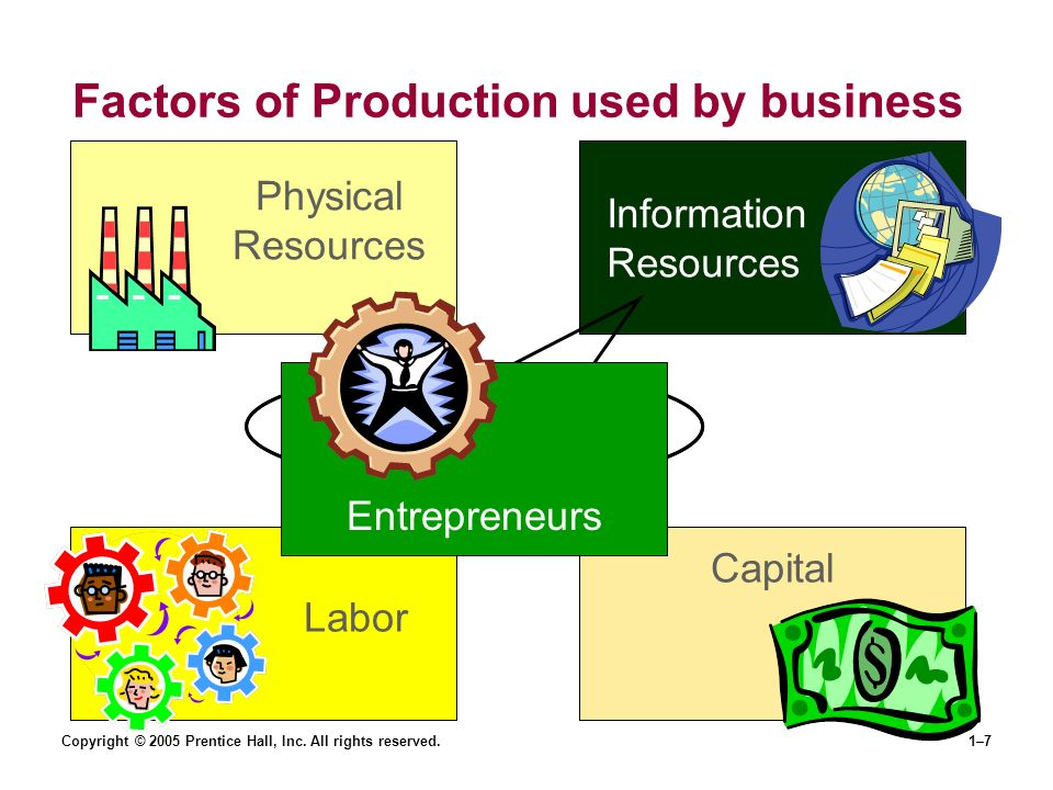 business physical resources Physical evidence – marketing mix  symbols and artefacts of the business itself  training and resources for marketing learners,.
