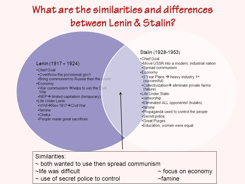 lenin stalin comparison In this case, the question clearly asks you to make a comparison from which you   in your opinion, was the reason for stalin's success and trotsky's failure.