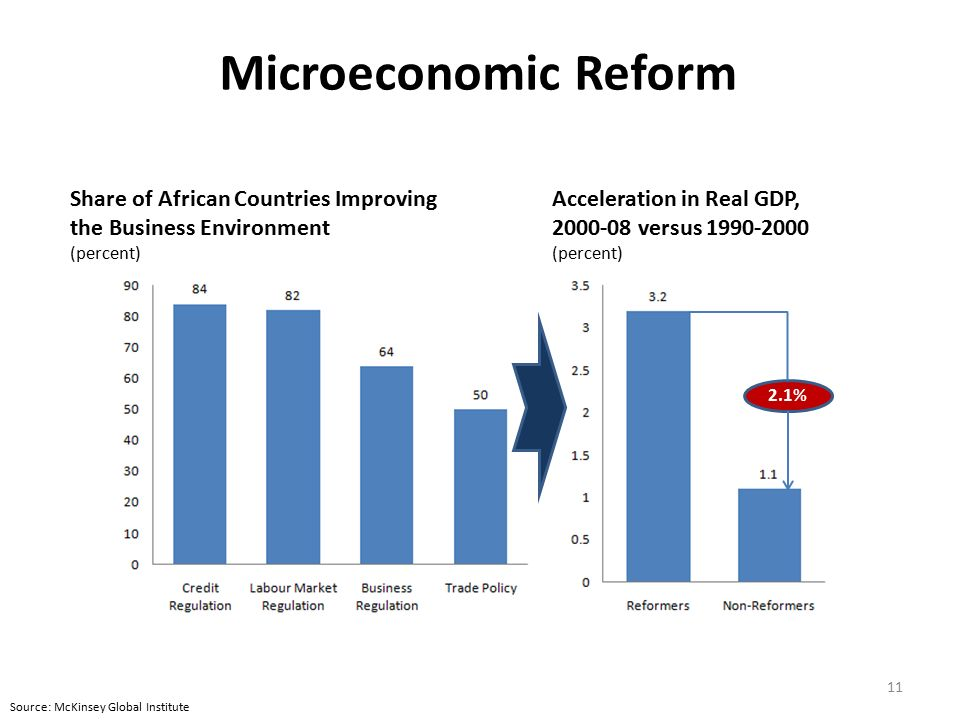 the microeconomic reform in australia Beginning with the industries assistance commission (1989), a number of model -based estimates of the benefits of microeconomic reform have been generated ( industry commission 1990, 1995, 1996 business council of australia 1994 bureau of industry economics 1990 filmer and dao 1994 dao and jowett 1994).