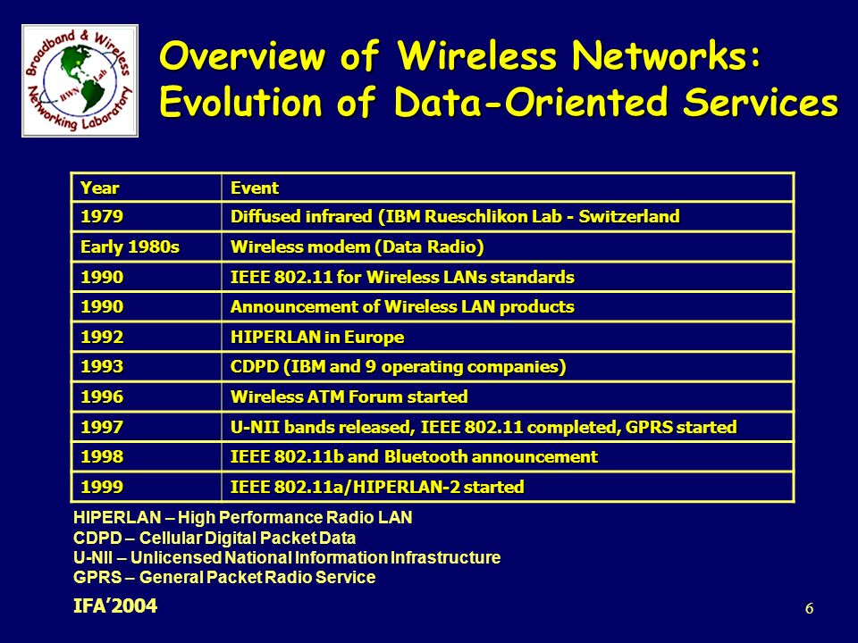 an overview of wireless lan Sans institute infosec reading room an overview of 80211 wireless network security standards & mechanisms the 80211 wireless networks is one of the most attractive and fast growing networks basic wireless lan concepts.
