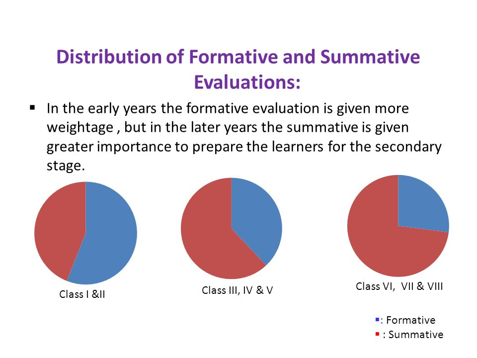 Distribution of Formative and Summative Evaluations: