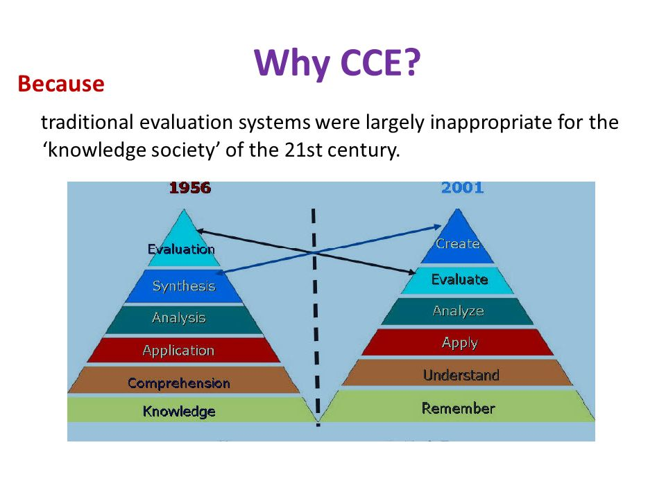 Because traditional evaluation systems were largely inappropriate for the 'knowledge society' of the 21st century.