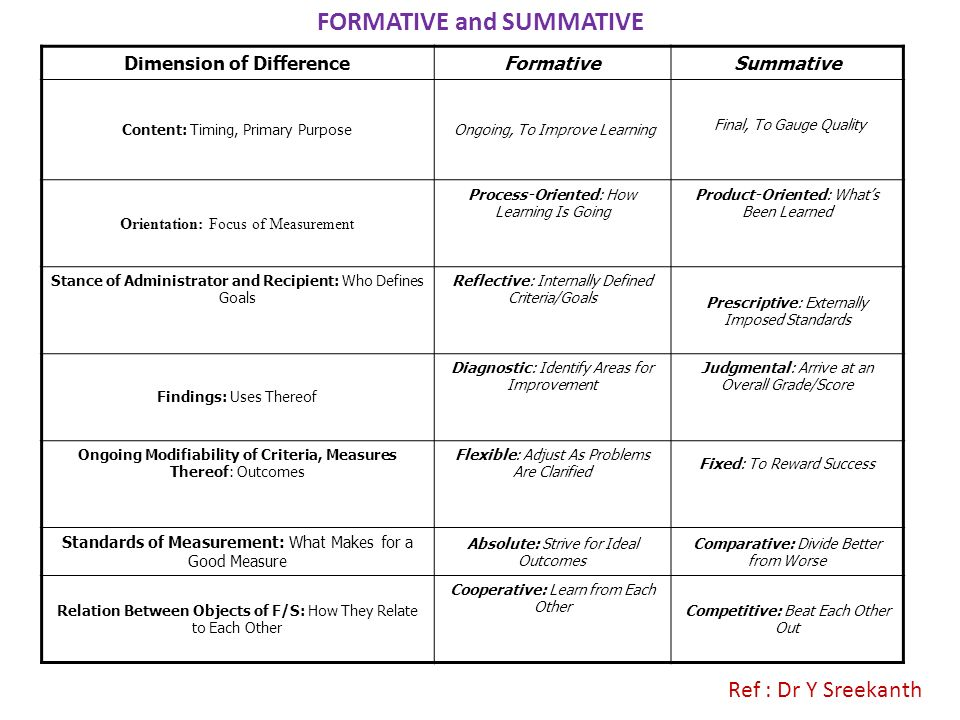 FORMATIVE and SUMMATIVE Dimension of Difference