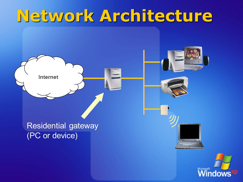 Agenda network architecture setup and configuration ppt for Home gateway architecture
