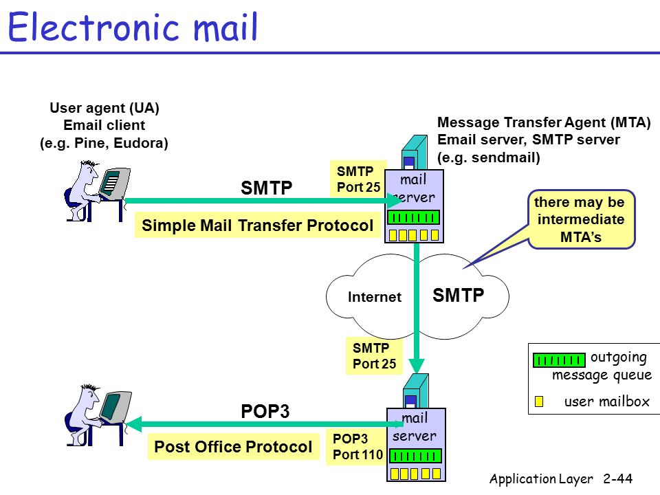 Chapter 2 application layer ppt download - Smtp and pop3 port number ...