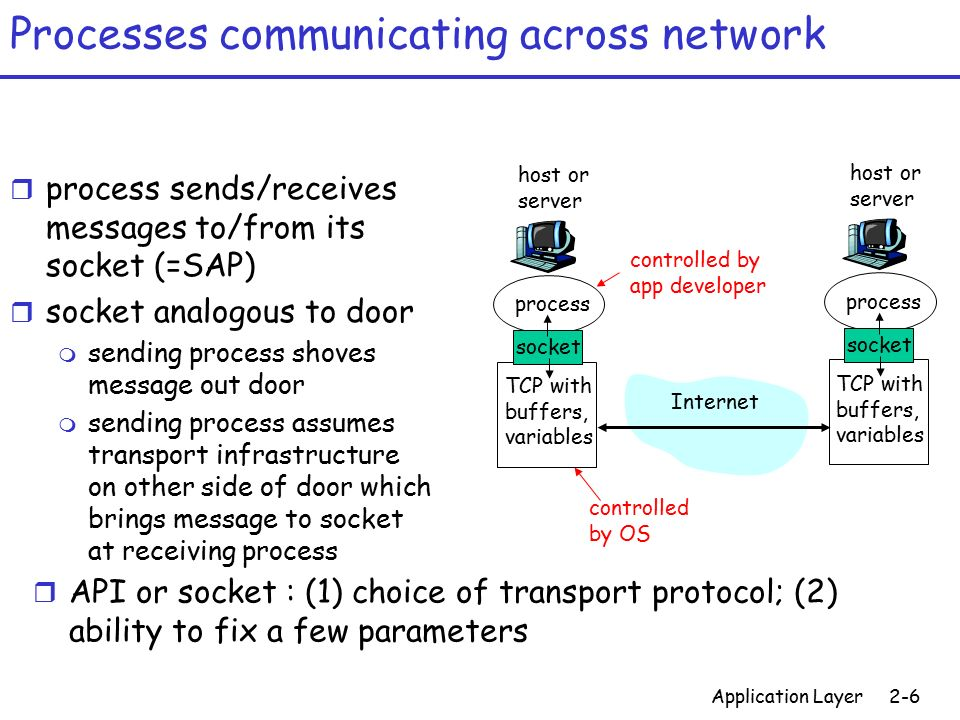 Image Result For Public Domain App Layer Protocol Defines