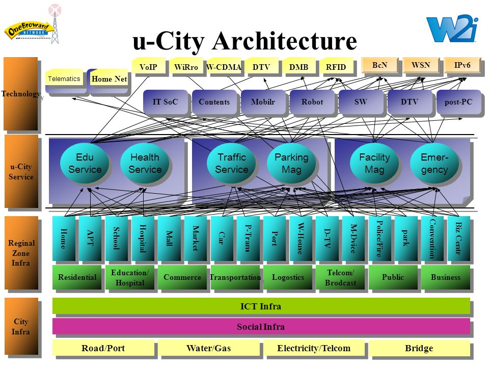 U City Projects In Korea Ppt Download