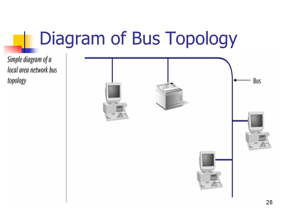 wireless topology diagram basic networking what is network ? - ppt video online download bus network topology diagram