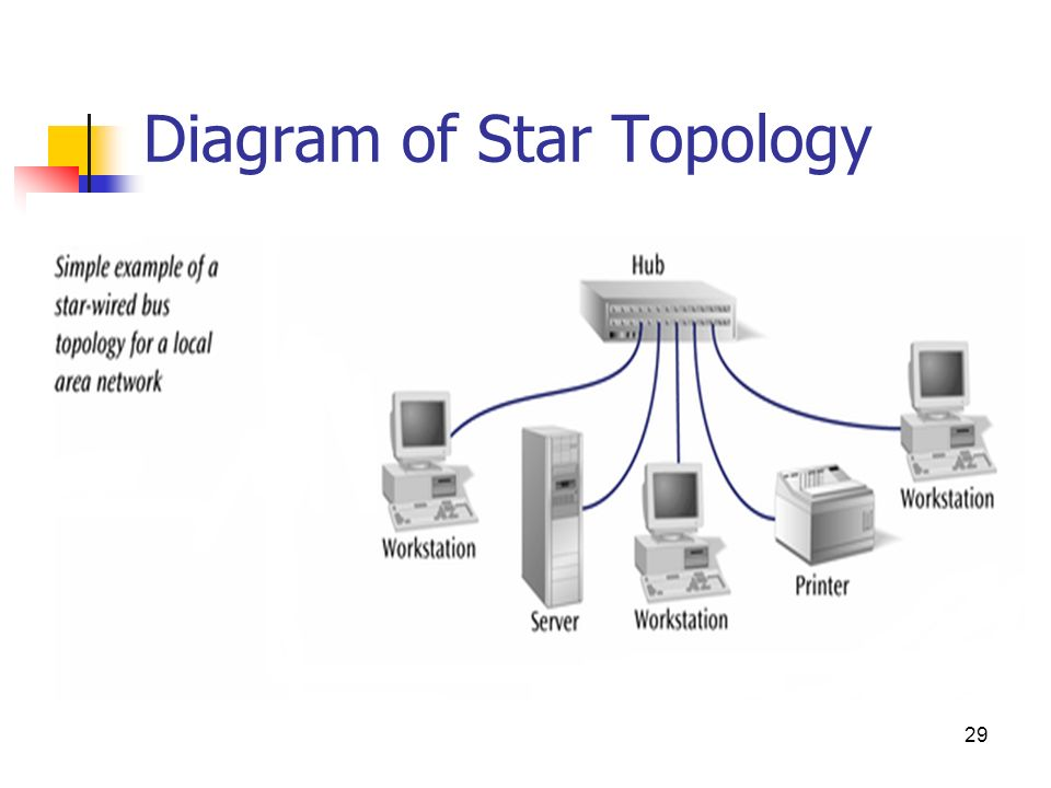 network topology and wiring The topology of a network is an abstract representation of how the devices in this network interact one can think of different kinds of topology (also depending.