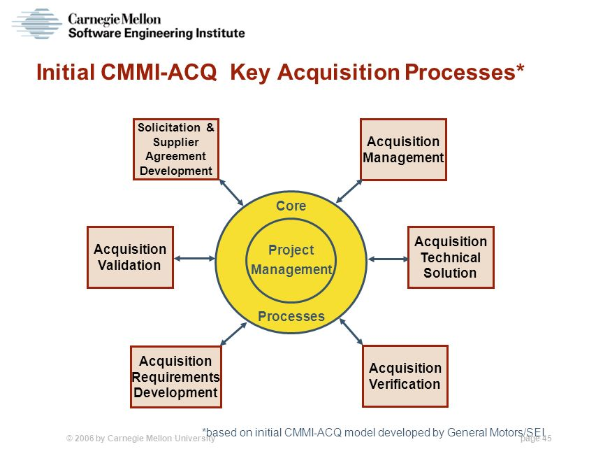 cmmi for development guidelines for process The capability maturity model integration (cmmi) defines a process area as, a cluster of related practices in an area that, when implemented collectively, satisfies a set of goals considered important for making improvement in that area both cmmi for development v13 and cmmi for acquisition v13 identify 22 process areas, whereas cmmi for .