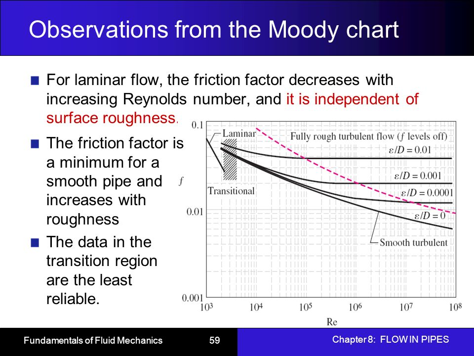 Fundamentals of fluid mechanics ppt download observations from the moody chart ccuart Images