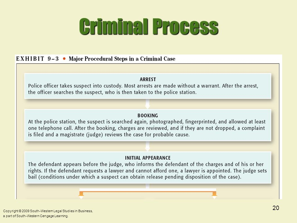Criminal Process Copyright © 2009 South-Western Legal Studies in Business, a part of South-Western Cengage Learning.