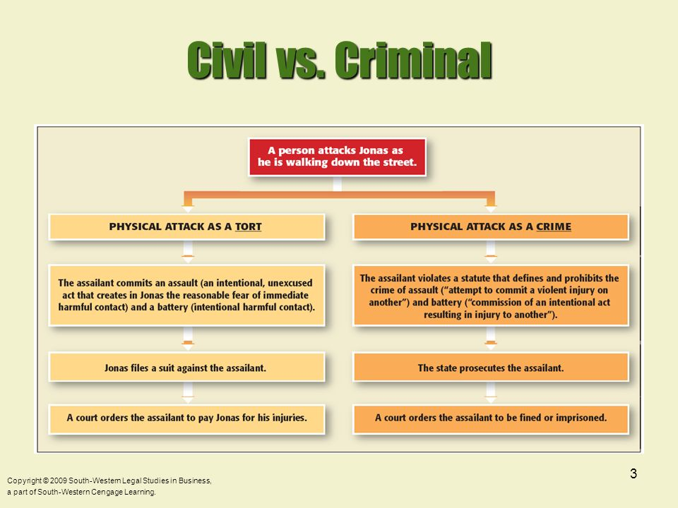 Civil vs.