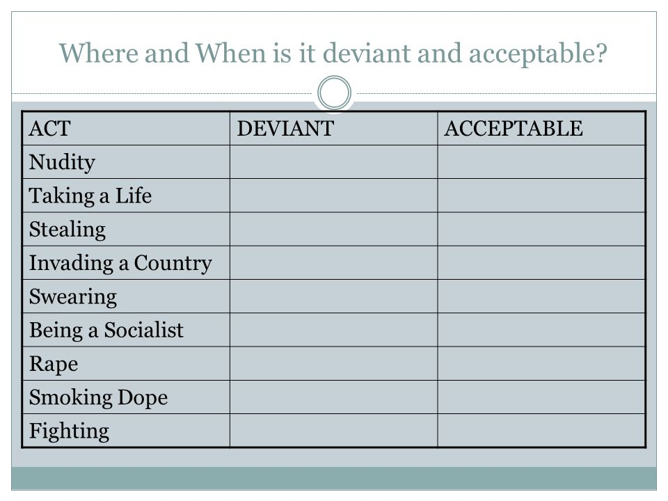 Where and When is it deviant and acceptable