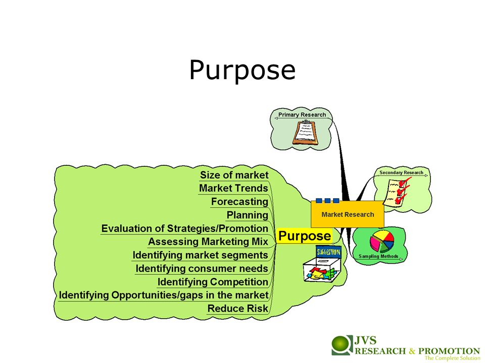 market research purpose Learn about market research in this topic from the that have posts related to market and research data collection methods might be used for each purpose.