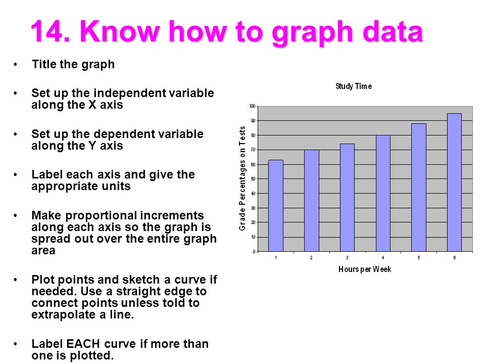 how to draw a graph with independant and dependant varieables