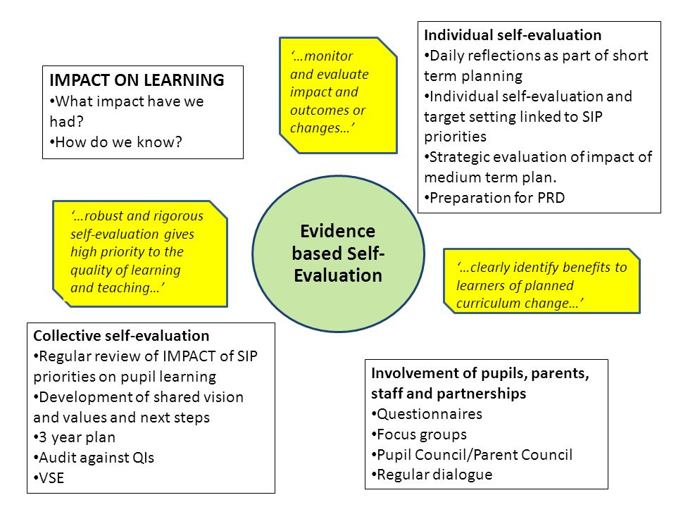 Evidence based Self-Evaluation
