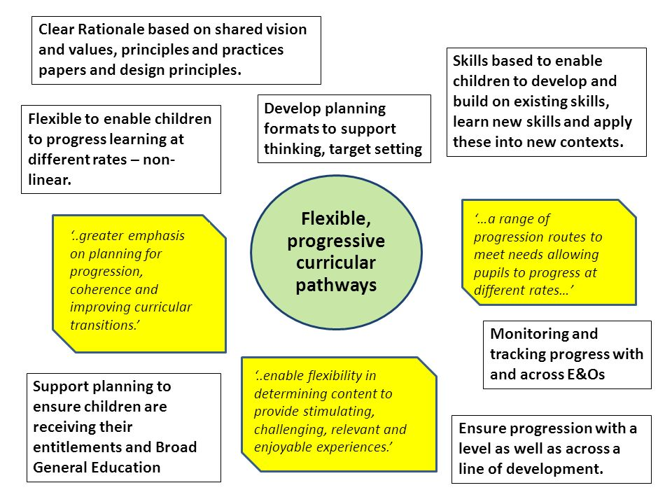 Flexible, progressive curricular pathways